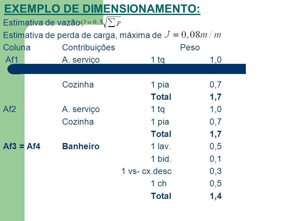 EXEMPLO DE DIMENSIONAMENTO: Estimativa de vazão Estimativa de perda de carga, máxima de ColunaContribuiçõesPeso Af1A. serviço1 tq 1,0 Cozinha1 pia0,7