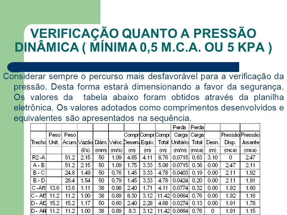 VERIFICAÇÃO QUANTO A PRESSÃO DINÂMICA ( MÍNIMA 0,5 M.C.A. OU 5 KPA ) Considerar sempre o percurso mais desfavorável para a verificação da pressão. Des