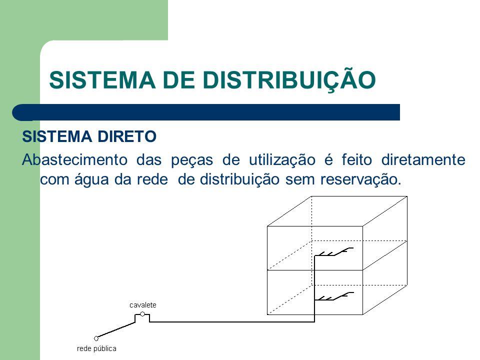 TUBOS DE QUEDA Utiliza-se a tabela ao lado: