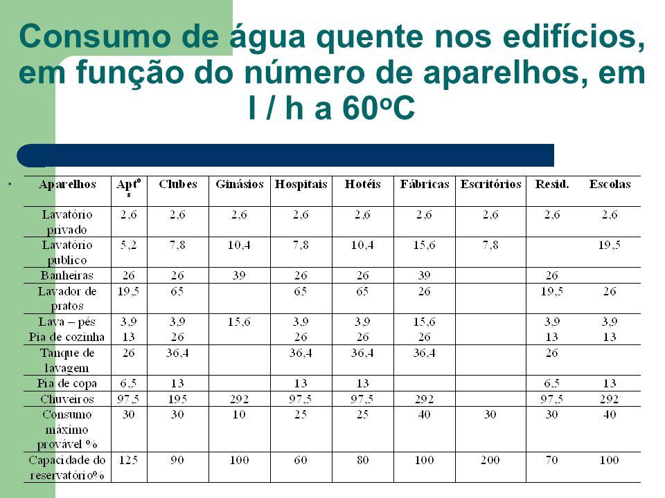 Consumo de água quente nos edifícios, em função do número de aparelhos, em l / h a 60 o C.
