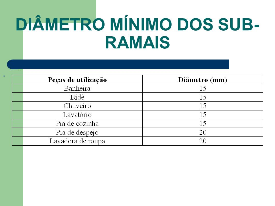 DIÂMETRO MÍNIMO DOS SUB- RAMAIS.