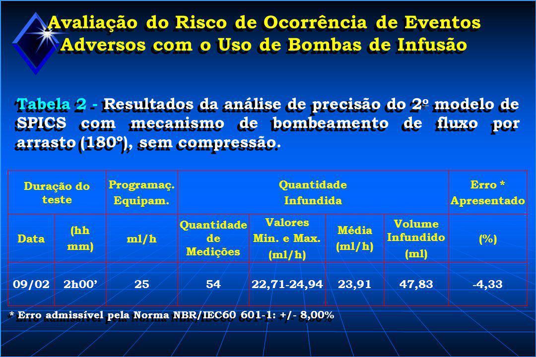 Avaliação do Risco de Ocorrência de Eventos Adversos com o Uso de Bombas de Infusão Tabela 2 - Resultados da análise de precisão do 2 o modelo de SPIC