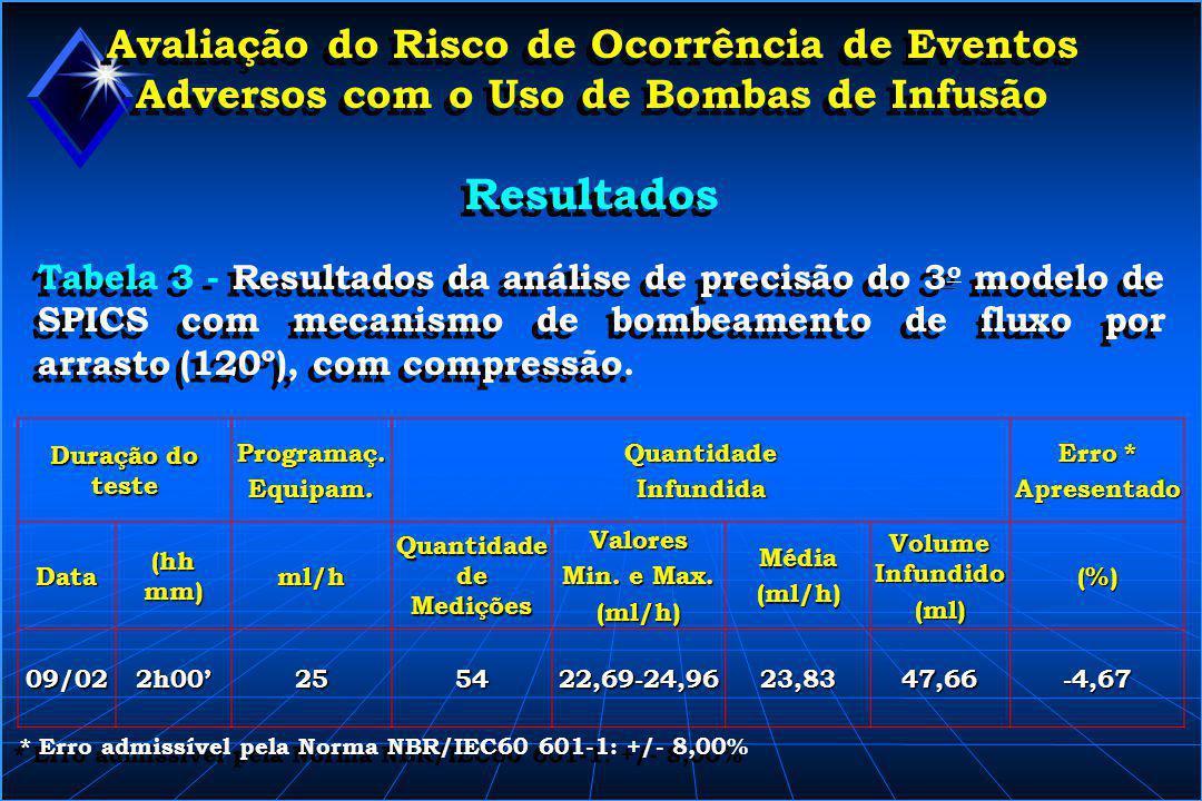 Avaliação do Risco de Ocorrência de Eventos Adversos com o Uso de Bombas de Infusão Resultados Tabela 3 - Resultados da análise de precisão do 3 o mod