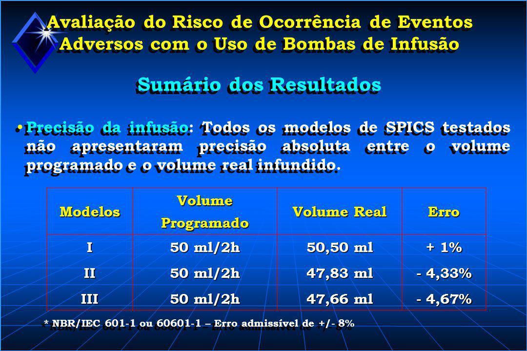 Avaliação do Risco de Ocorrência de Eventos Adversos com o Uso de Bombas de Infusão Sumário dos Resultados • Precisão da infusão: Todos os modelos de