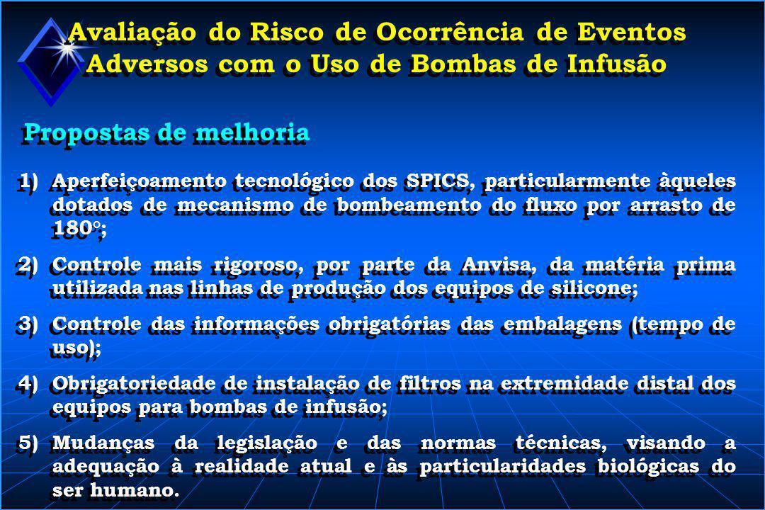 Avaliação do Risco de Ocorrência de Eventos Adversos com o Uso de Bombas de Infusão 1)Aperfeiçoamento tecnológico dos SPICS, particularmente àqueles d