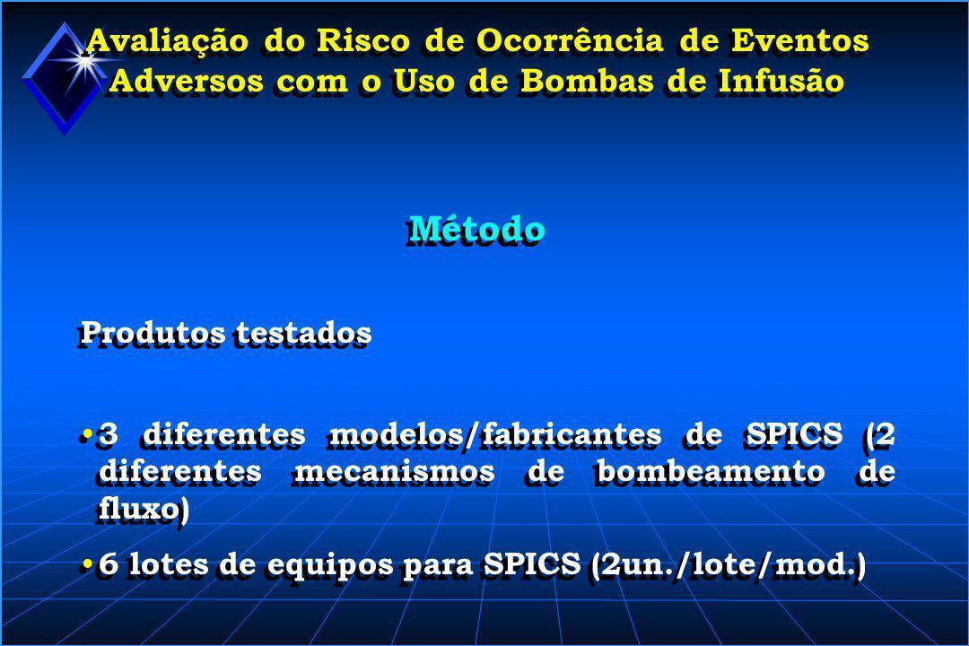 Avaliação do Risco de Ocorrência de Eventos Adversos com o Uso de Bombas de Infusão Método Produtos testados • 3 diferentes modelos/fabricantes de SPI