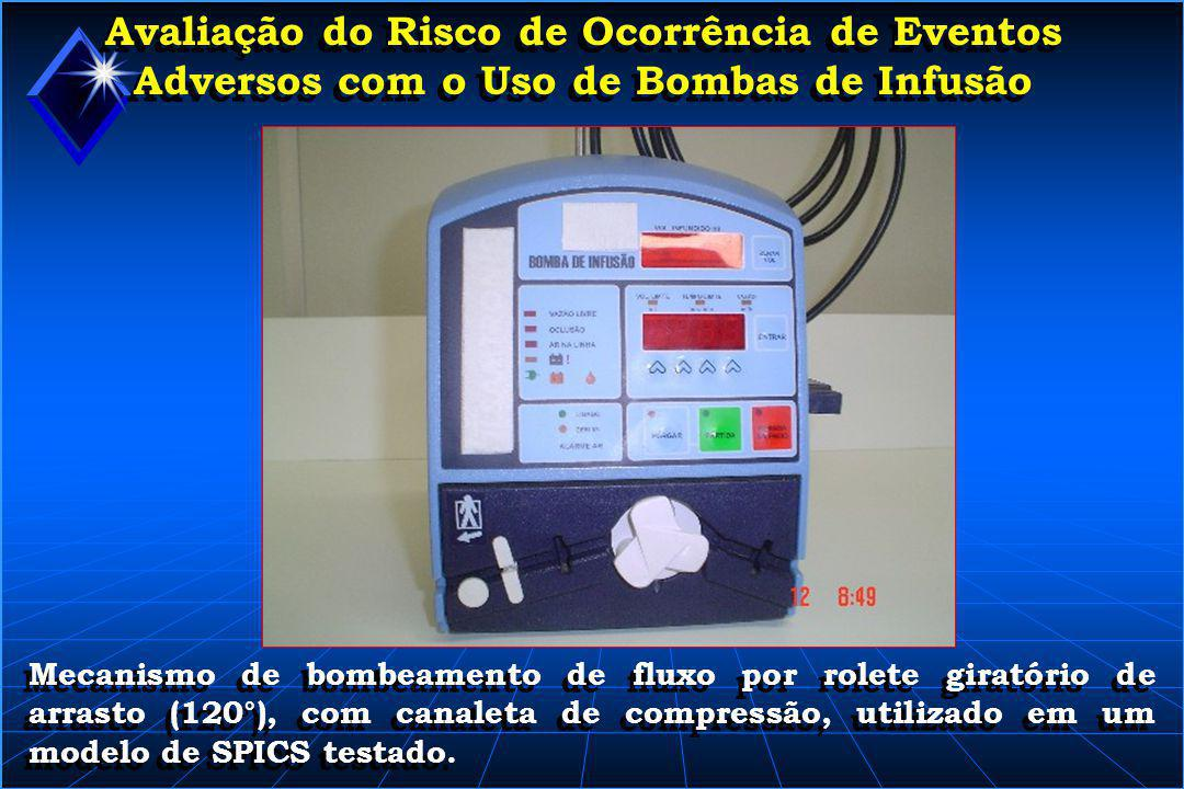 Avaliação do Risco de Ocorrência de Eventos Adversos com o Uso de Bombas de Infusão Fotos dos equipos testados Variedades de mecanismos de arrasto dos equipos testados.