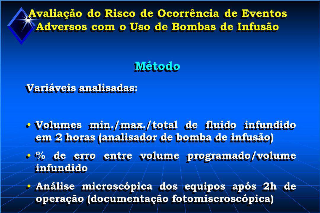 Avaliação do Risco de Ocorrência de Eventos Adversos com o Uso de Bombas de Infusão Método Variáveis analisadas: • Volumes min./max./total de fluido i
