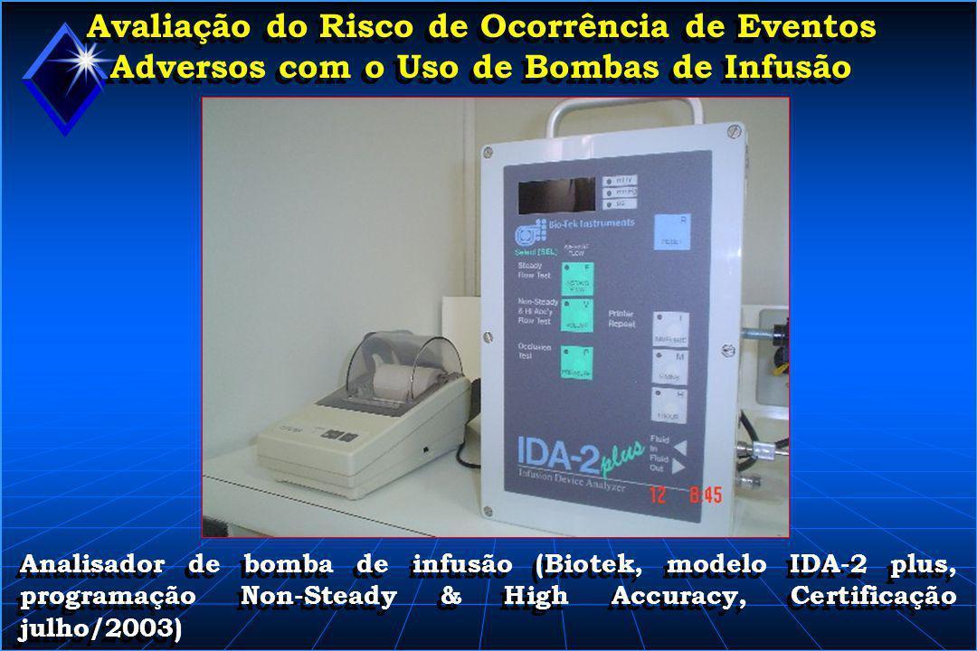 Avaliação do Risco de Ocorrência de Eventos Adversos com o Uso de Bombas de Infusão Tabela 1 - Resultados da análise de precisão do 1 o modelo de SPICS com mecanismo de bombeamento de fluxo por arrasto (180º), sem compressão.
