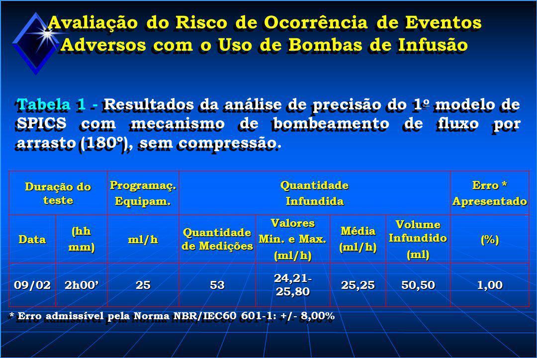 Avaliação do Risco de Ocorrência de Eventos Adversos com o Uso de Bombas de Infusão Tabela 2 - Resultados da análise de precisão do 2 o modelo de SPICS com mecanismo de bombeamento de fluxo por arrasto (180º), sem compressão.