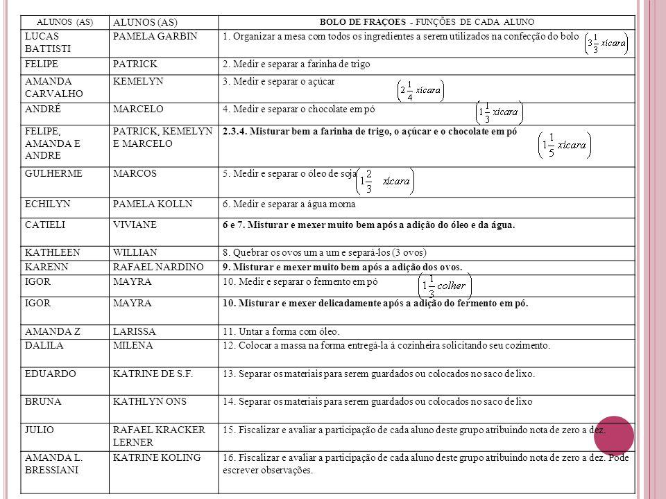 ALUNOS (AS) BOLO DE FRAÇOES - FUNÇÕES DE CADA ALUNO LUCAS BATTISTI PAMELA GARBIN1. Organizar a mesa com todos os ingredientes a serem utilizados na co