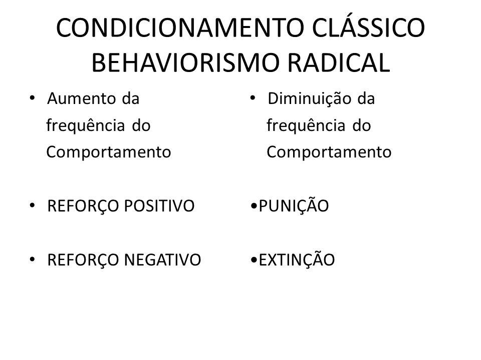CONDICIONAMENTO CLÁSSICO BEHAVIORISMO RADICAL • Aumento da frequência do Comportamento • REFORÇO POSITIVO • REFORÇO NEGATIVO • Diminuição da frequênci