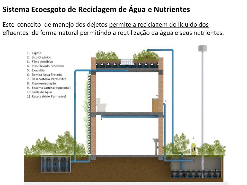 Sistema Ecoesgoto de Reciclagem de Água e Nutrientes Este conceito de manejo dos dejetos permite a reciclagem do liquido dos efluentes de forma natura