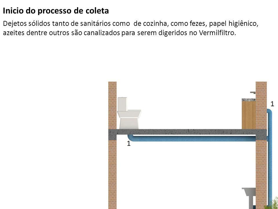 Inicio do processo de coleta Dejetos sólidos tanto de sanitários como de cozinha, como fezes, papel higiênico, azeites dentre outros são canalizados p