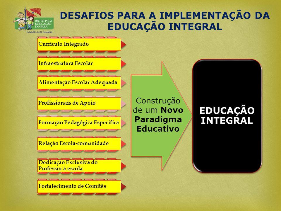 DESAFIOS PARA A IMPLEMENTAÇÃO DA EDUCAÇÃO INTEGRAL Currículo Integrado Infraestrutura Escolar Alimentação Escolar Adequada Profissionais de Apoio Form