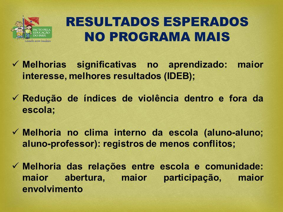  Melhorias significativas no aprendizado: maior interesse, melhores resultados (IDEB);  Redução de índices de violência dentro e fora da escola;  M