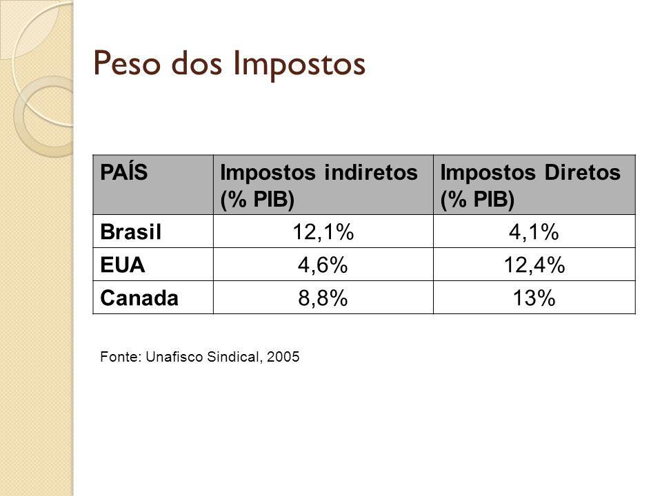 Peso dos Impostos PAÍSImpostos indiretos (% PIB) Impostos Diretos (% PIB) Brasil12,1%4,1% EUA4,6%12,4% Canada8,8%13% Fonte: Unafisco Sindical, 2005