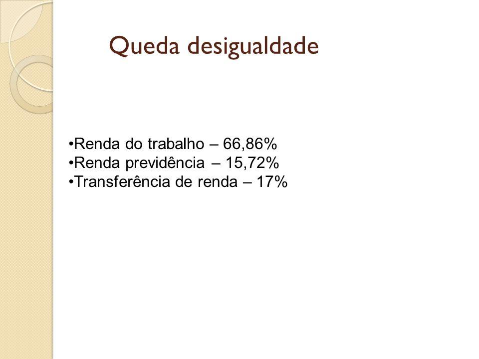 Queda desigualdade •Renda do trabalho – 66,86% •Renda previdência – 15,72% •Transferência de renda – 17%