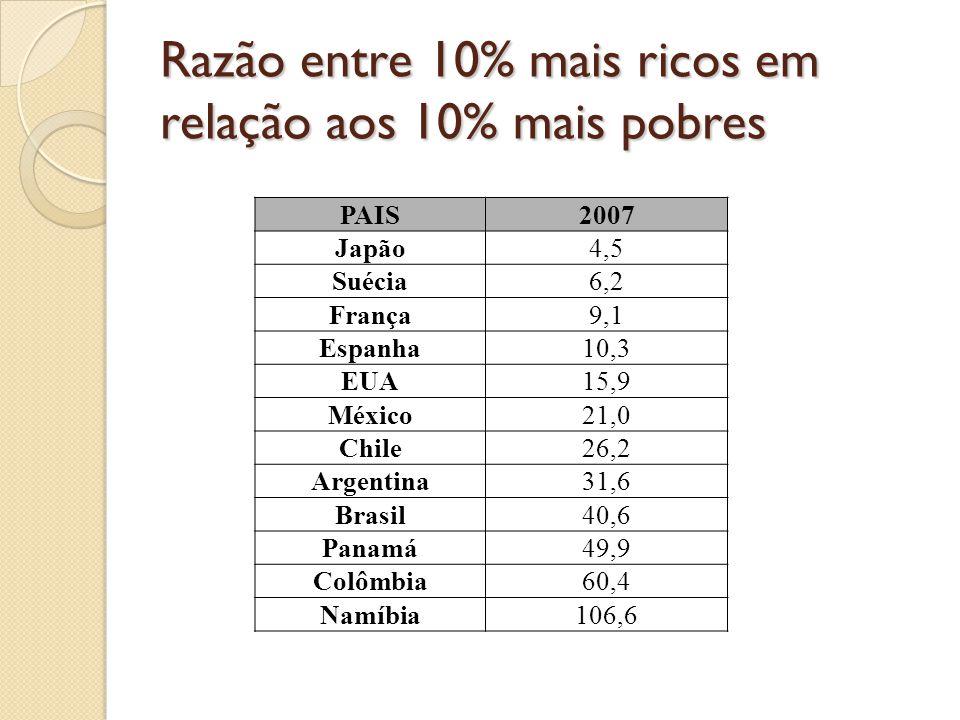Razão entre 10% mais ricos em relação aos 10% mais pobres PAIS2007 Japão4,5 Suécia6,2 França9,1 Espanha10,3 EUA15,9 México21,0 Chile26,2 Argentina31,6