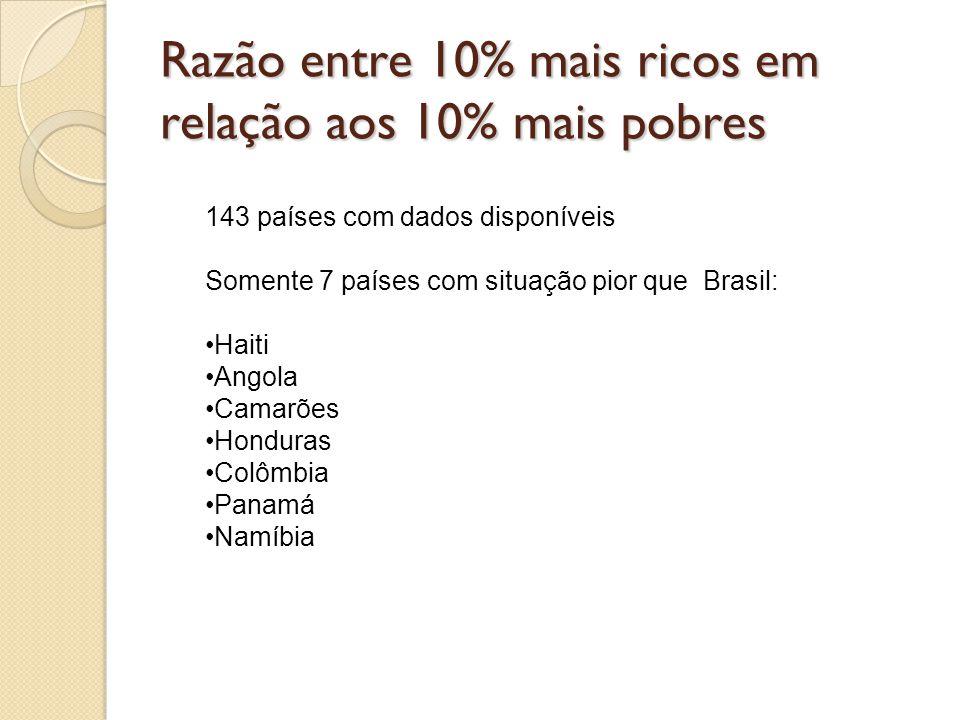 Razão entre 10% mais ricos em relação aos 10% mais pobres 143 países com dados disponíveis Somente 7 países com situação pior que Brasil: •Haiti •Ango
