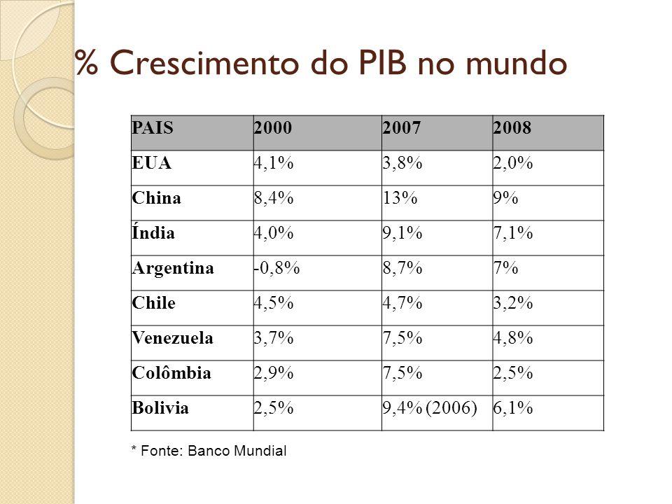 % Crescimento do PIB no mundo * Fonte: Banco Mundial PAIS200020072008 EUA4,1%3,8%2,0% China8,4%13%9% Índia4,0%9,1%7,1% Argentina-0,8%8,7%7% Chile4,5%4