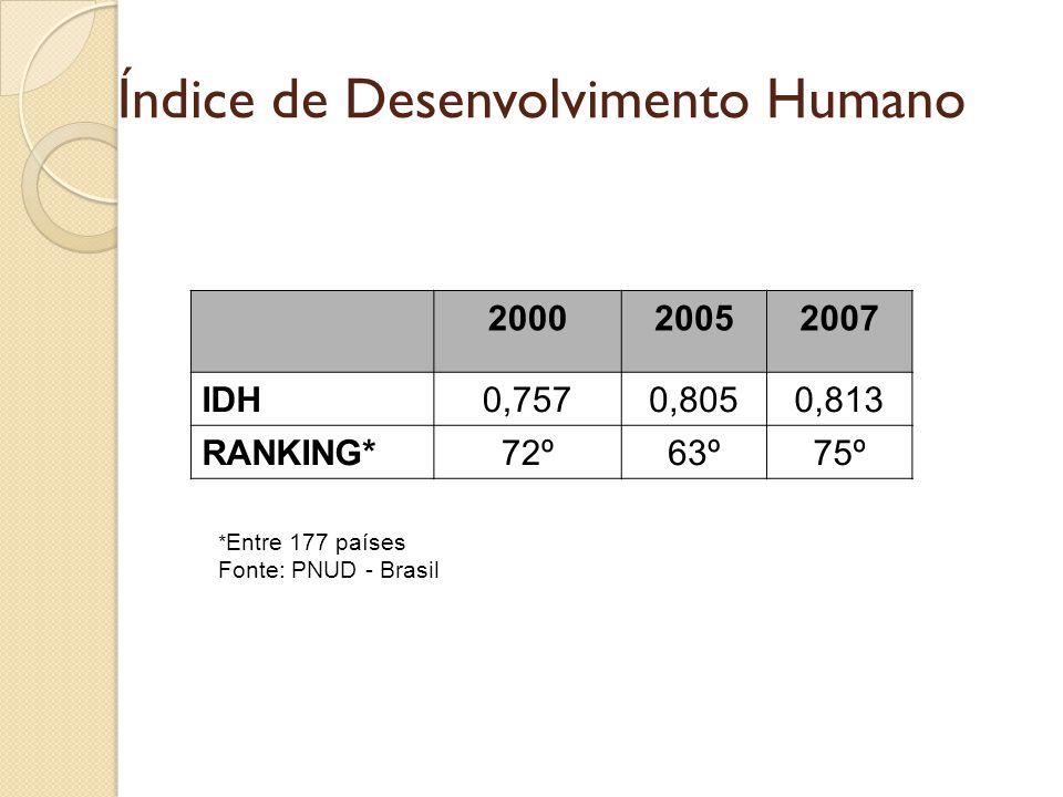 Índice de Desenvolvimento Humano 200020052007 IDH0,7570,8050,813 RANKING*72º63º75º * Entre 177 países Fonte: PNUD - Brasil