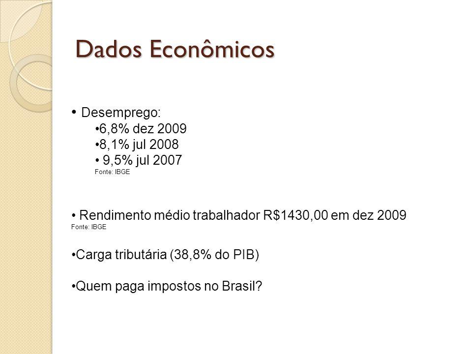 Dados Econômicos • Desemprego: •6,8% dez 2009 •8,1% jul 2008 • 9,5% jul 2007 Fonte: IBGE • Rendimento médio trabalhador R$1430,00 em dez 2009 Fonte: I