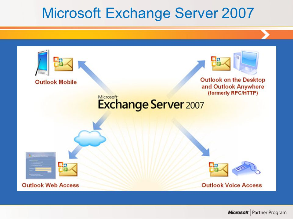 Microsoft Exchange Server 2007 Roles: • Cliente Access • Edge Transport • Hub Transport • Mailbox • Unified Messaging