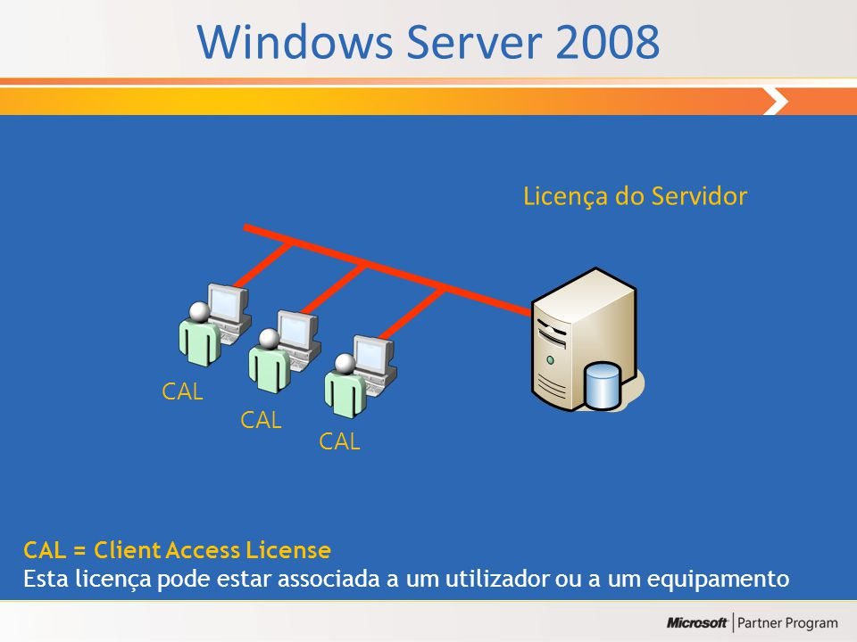 RolesRoles MiddleMiddle Base Base TSTS Shell,.NET Framework, MMC, etc. WSSWSSIISIISNPSNPSPrintPrintFileFileDNSDNSDHCPDHCPADAD Server Core Windows Serv