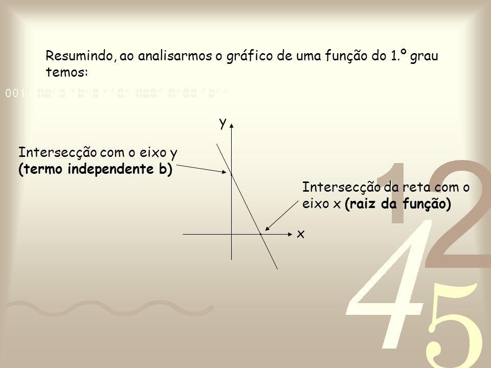 Intersecção com o eixo y (termo independente b) Intersecção da reta com o eixo x (raiz da função) x y Resumindo, ao analisarmos o gráfico de uma funçã