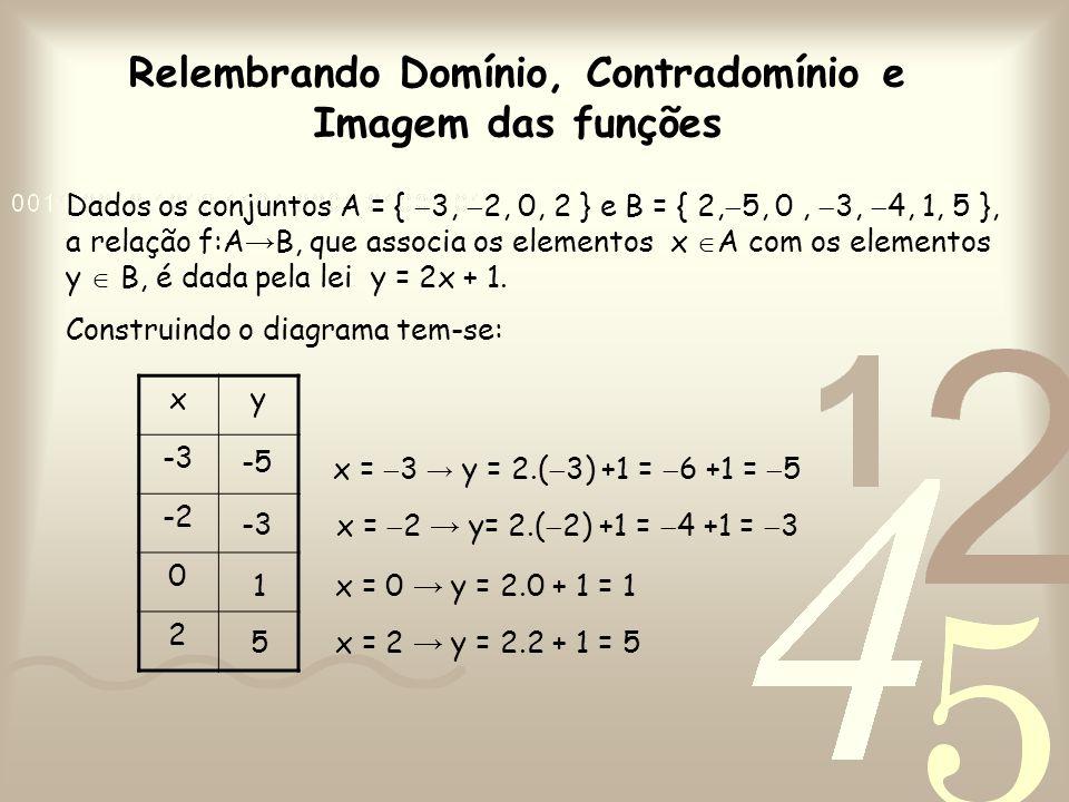Relembrando Domínio, Contradomínio e Imagem das funções Dados os conjuntos A = {  3,  2, 0, 2 } e B = { 2,  5, 0,  3,  4, 1, 5 }, a relação f:A →