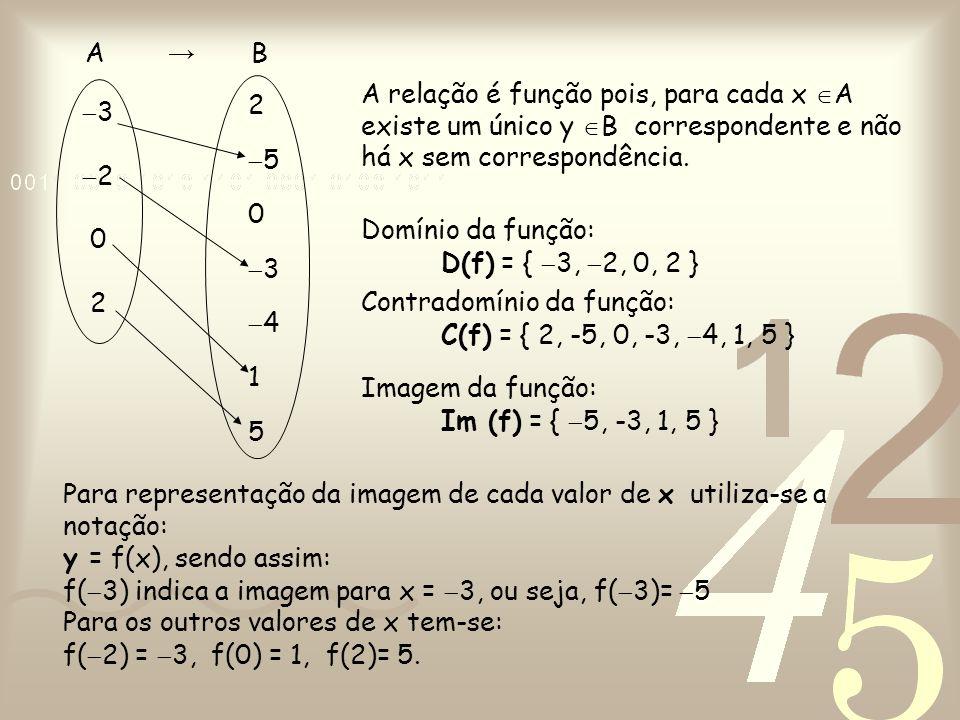  3  2 0 2 25034152503415 A → B A relação é função pois, para cada x  A existe um único y  B correspondente e não há x sem correspondência. D