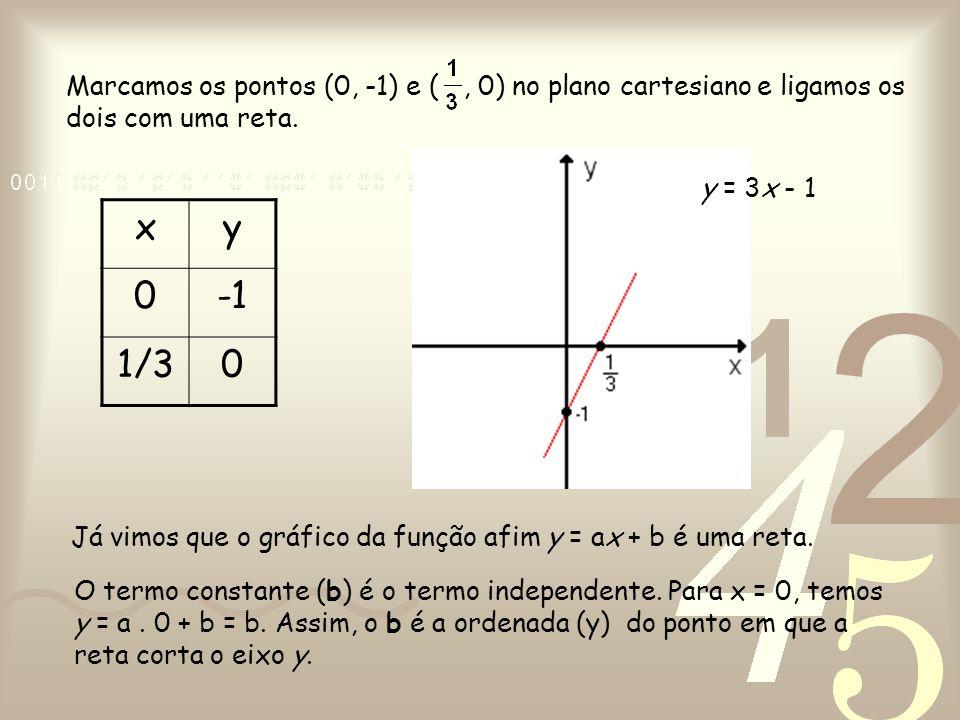 xy 0 1/30 Marcamos os pontos (0, -1) e (, 0) no plano cartesiano e ligamos os dois com uma reta. Já vimos que o gráfico da função afim y = ax + b é um