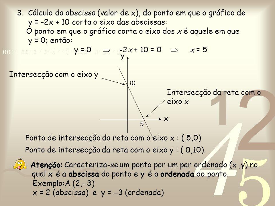 Intersecção com o eixo y Intersecção da reta com o eixo x 5 10 x y 3. Cálculo da abscissa (valor de x), do ponto em que o gráfico de y = -2x + 10 cort