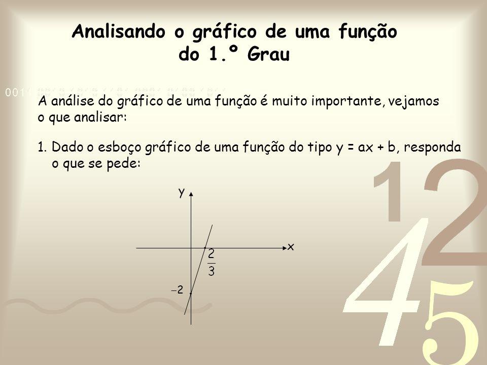 Analisando o gráfico de uma função do 1.º Grau A análise do gráfico de uma função é muito importante, vejamos o que analisar: 1. Dado o esboço gráfico