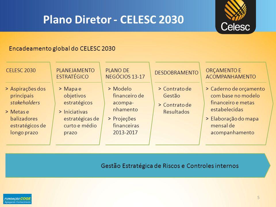 Plano Diretor - CELESC 2030 CELESC 2030 > Aspirações dos principais stakeholders > Metas e balizadores estratégicos de longo prazo PLANEJAMENTO ESTRAT
