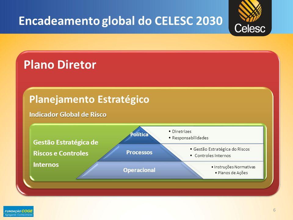 6 Plano Diretor Planejamento Estratégico Indicador Global de Risco Gestão Estratégica de Riscos e Controles Internos •Diretrizes •Responsabilidades Po