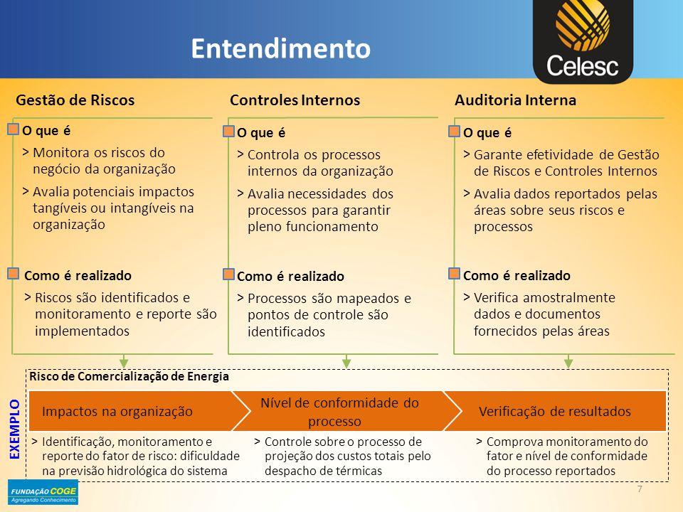 Entendimento Controles InternosAuditoria Interna O que é > Controla os processos internos da organização > Avalia necessidades dos processos para gara