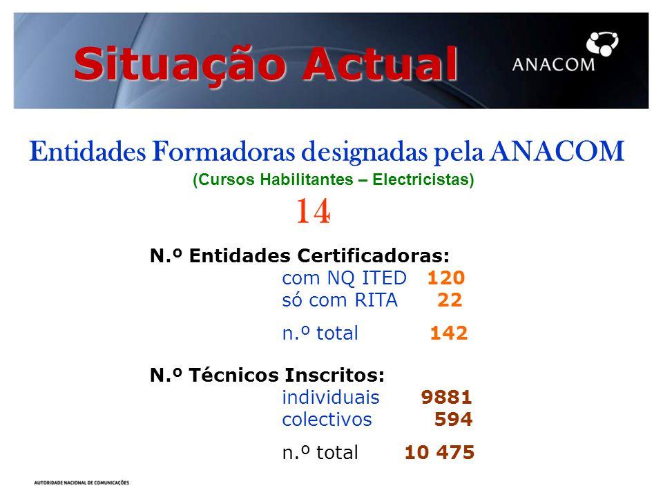 Situação Actual Entidades Formadoras designadas pela ANACOM (Cursos Habilitantes – Electricistas) 14 N.º Entidades Certificadoras: com NQ ITED 120 só