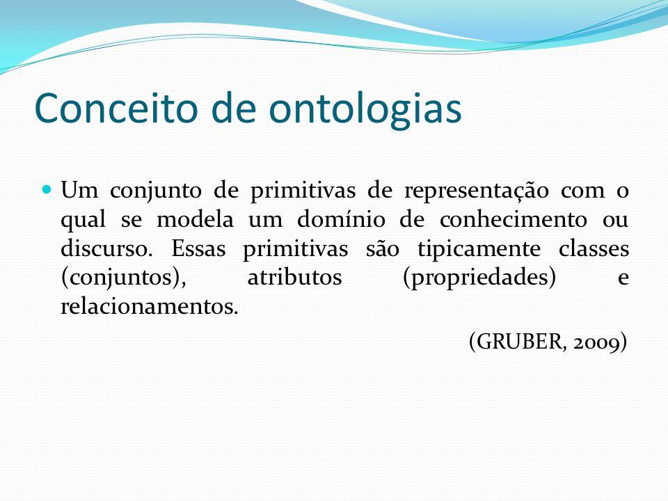 Conceito de ontologias  Um conjunto de primitivas de representação com o qual se modela um domínio de conhecimento ou discurso. Essas primitivas são