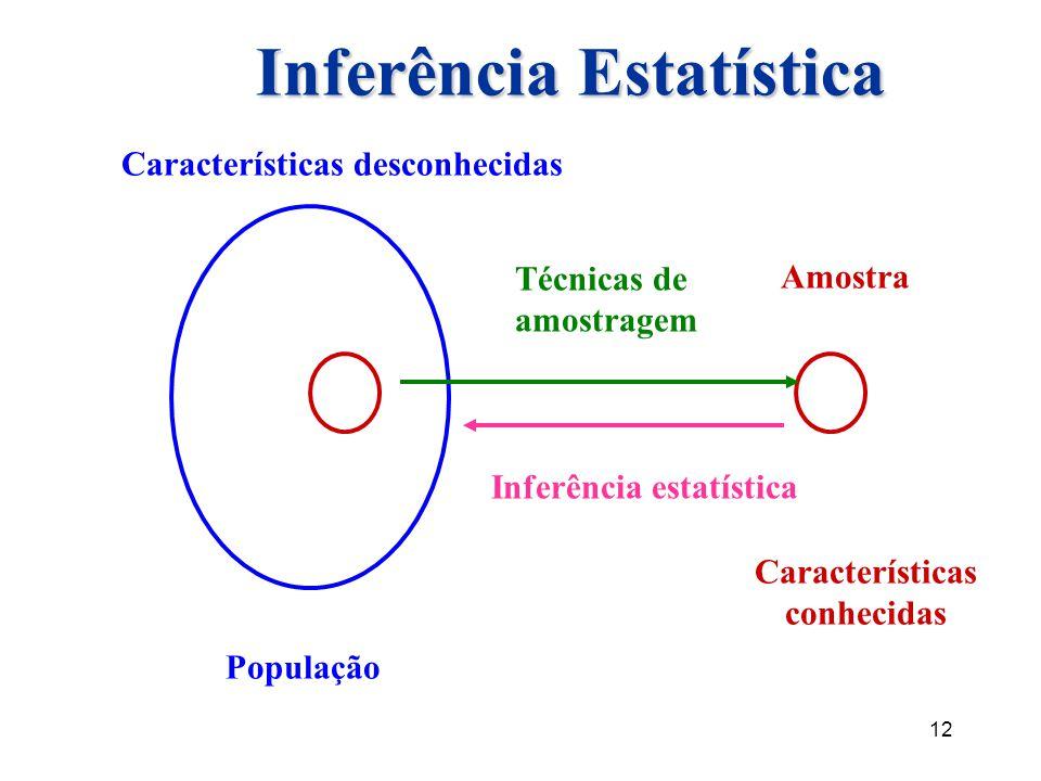 12 Inferência Estatística População Características desconhecidas Amostra Características conhecidas Técnicas de amostragem Inferência estatística