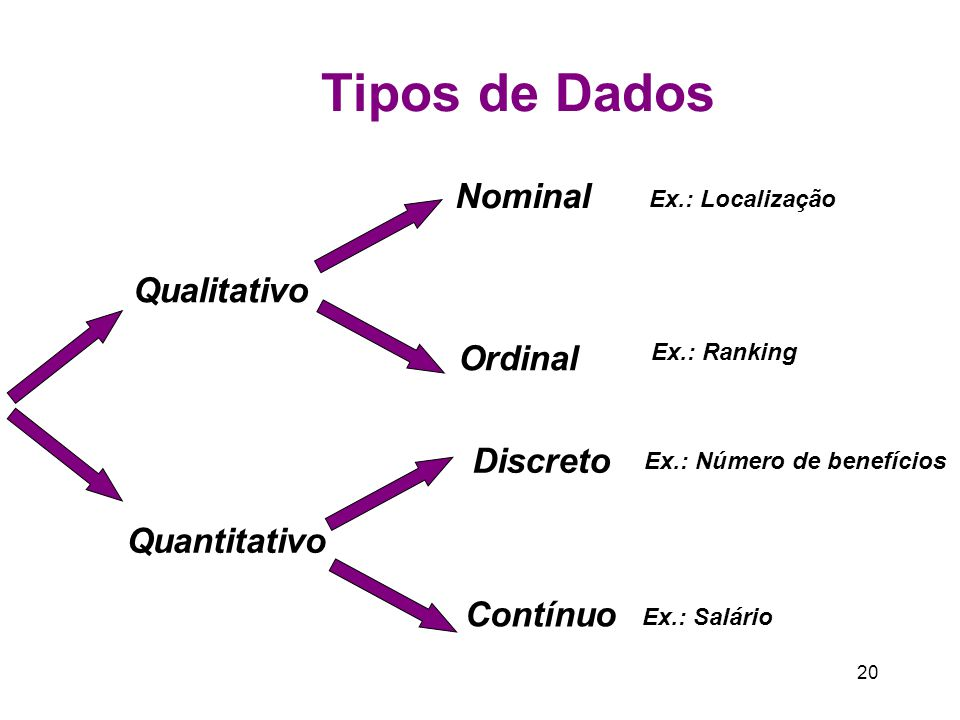 20 Tipos de Dados Qualitativo Quantitativo Nominal Ordinal Ex.: Localização Ex.: Ranking Discreto Contínuo Ex.: Salário Ex.: Número de benefícios