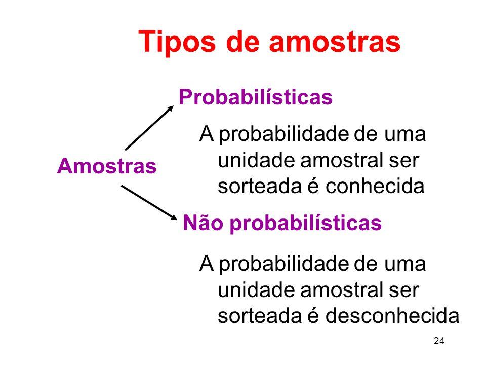 24 Tipos de amostras Amostras Não probabilísticas Probabilísticas A probabilidade de uma unidade amostral ser sorteada é conhecida A probabilidade de uma unidade amostral ser sorteada é desconhecida