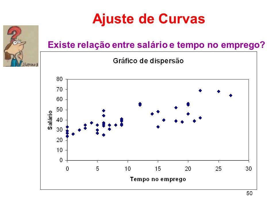 50 Ajuste de Curvas Existe relação entre salário e tempo no emprego?
