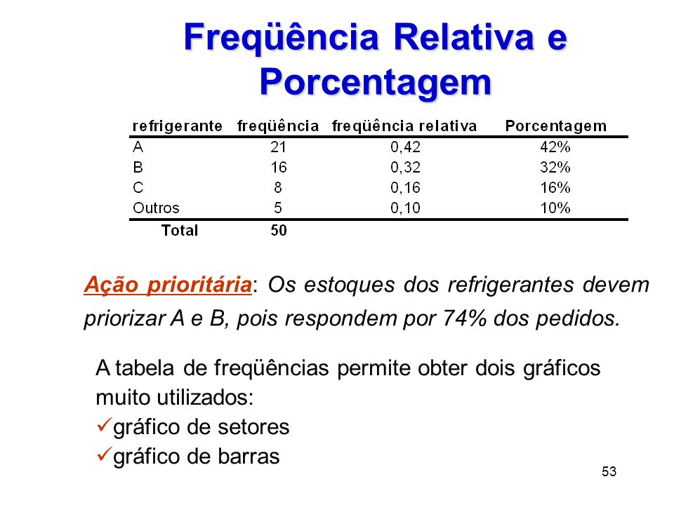 53 Freqüência Relativa e Porcentagem Ação prioritária: Os estoques dos refrigerantes devem priorizar A e B, pois respondem por 74% dos pedidos.