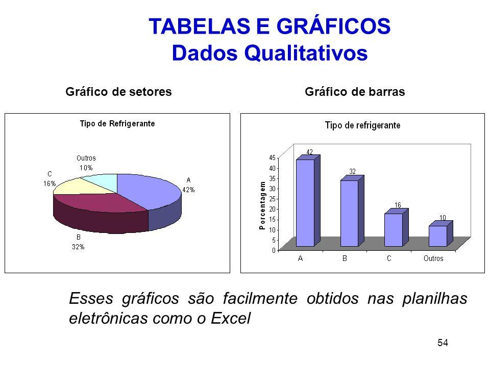 54 TABELAS E GRÁFICOS Dados Qualitativos Esses gráficos são facilmente obtidos nas planilhas eletrônicas como o Excel Gráfico de setoresGráfico de barras