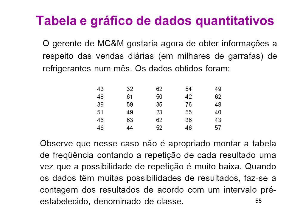 55 Tabela e gráfico de dados quantitativos O gerente de MC&M gostaria agora de obter informações a respeito das vendas diárias (em milhares de garrafas) de refrigerantes num mês.