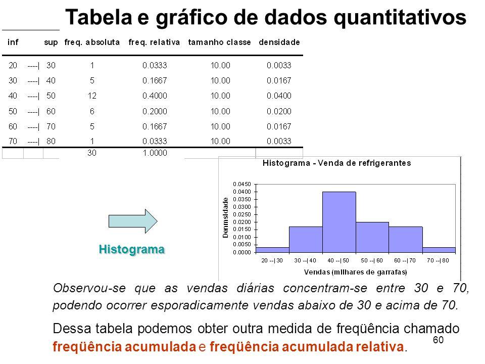60 Dessa tabela podemos obter outra medida de freqüência chamado freqüência acumulada e freqüência acumulada relativa.