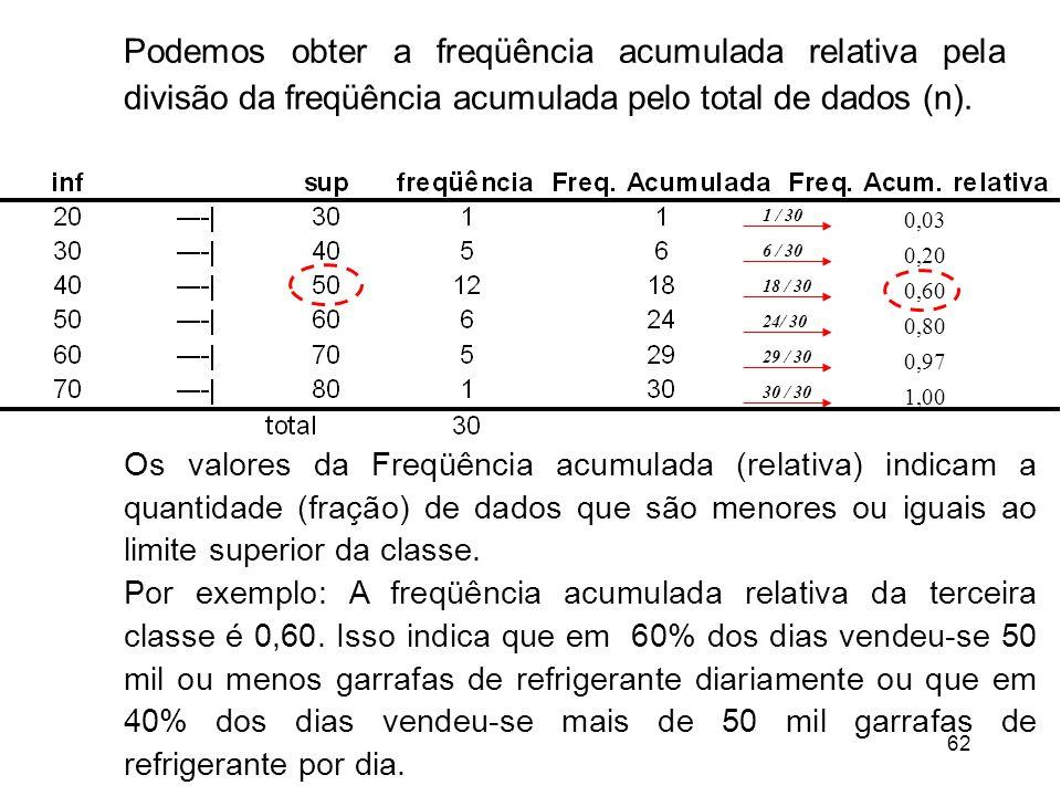 62 Os valores da Freqüência acumulada (relativa) indicam a quantidade (fração) de dados que são menores ou iguais ao limite superior da classe.