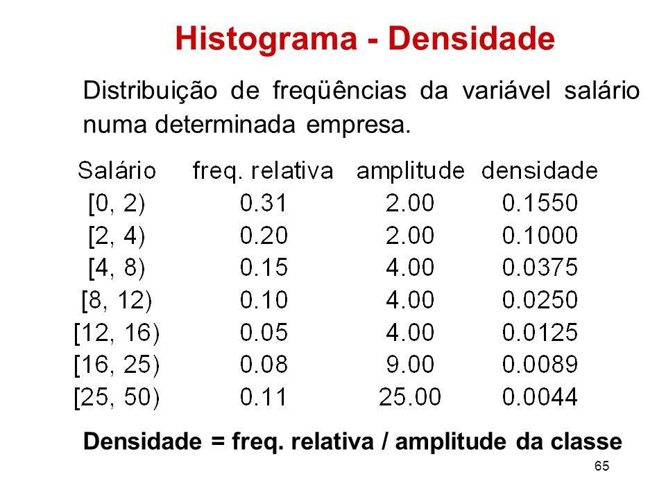 65 Histograma - Densidade Distribuição de freqüências da variável salário numa determinada empresa.